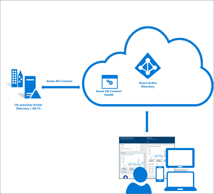 Azure AD Connect Health concept [Image Credit: Microsoft]